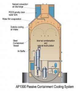 Lo schema del sistema di sicurezza passivo dell'AP1000 basato su forza di gravità e convezione