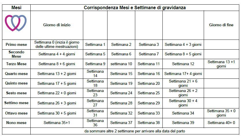 40 Settimane di gravidanza – Calendario e Consigli ...
