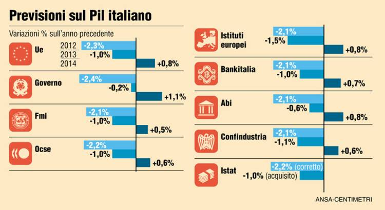 previsioni-pil-italia_1