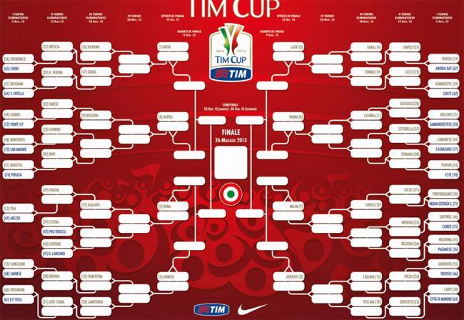 Calendario quarti di finale Coppa Italia