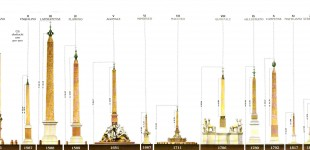 Quali sono gli obelischi di Roma?