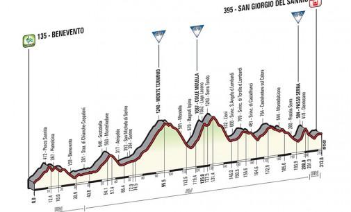 Percorso nona tappa Giro d'Italia 17 maggio 2015