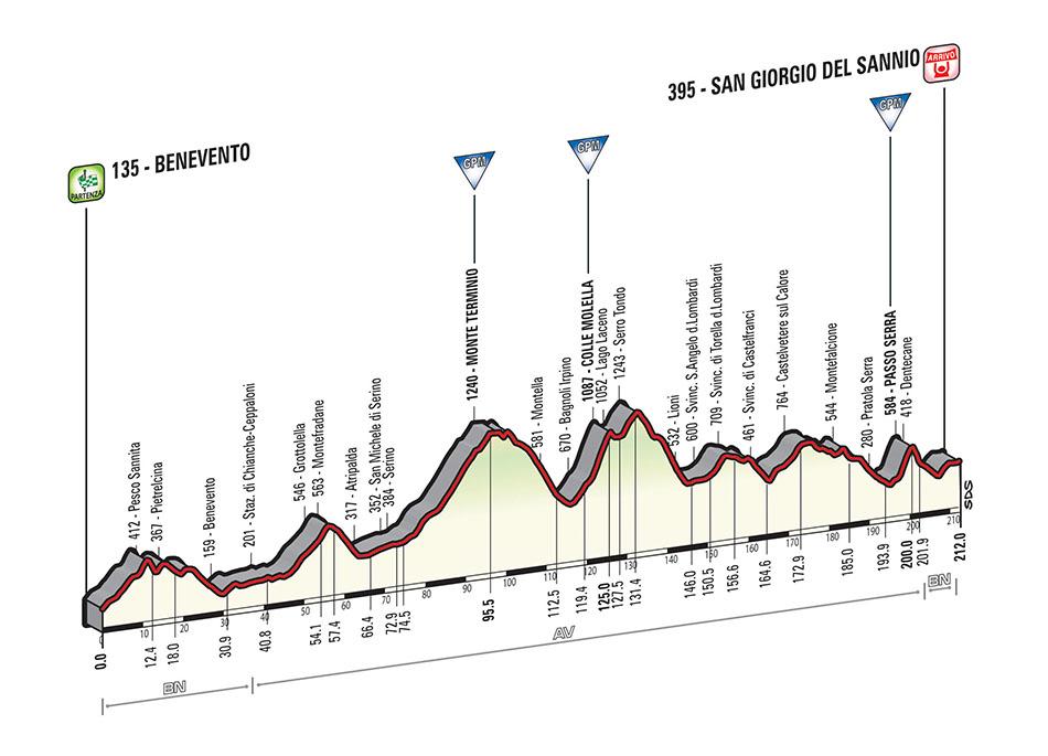 Giro d'Italia nona tappa Benevento Irpinia