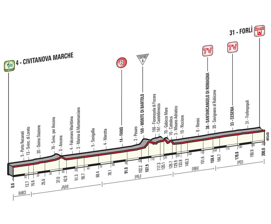 Giro d'Italia 2015 decima tappa Marche Emilia Romagna 19 maggio