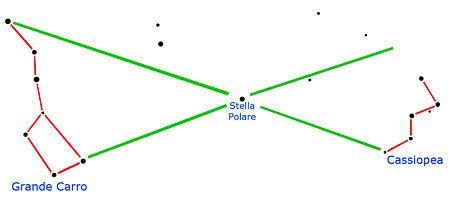 Come Individuare la Stella Polare