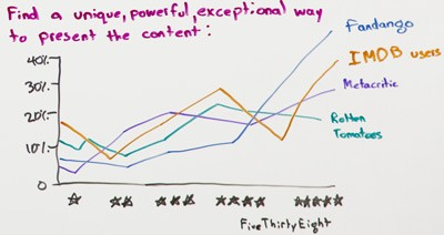 Come creare 10 contenuti per volta- Whiteboard Friday