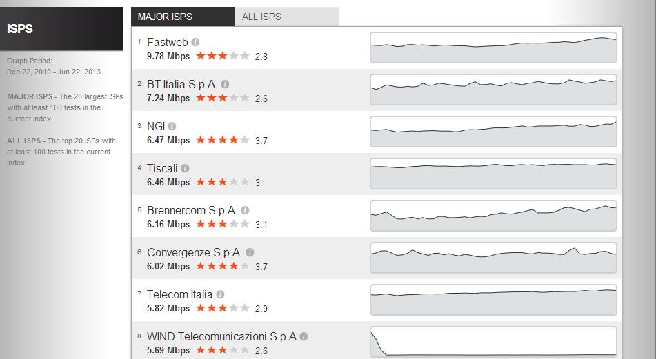Migliori siti dove fare test velocità connessione internet