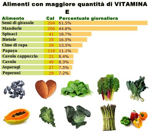 Effetti benefici della vitamina E
