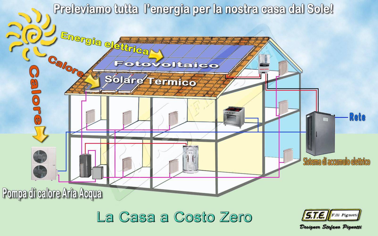 Come accumulare energia per casa