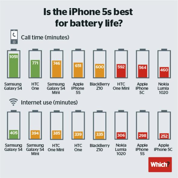 Quanto dura batteria smartphone Samsung