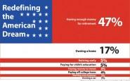Che cos'è il Sogno Americano?