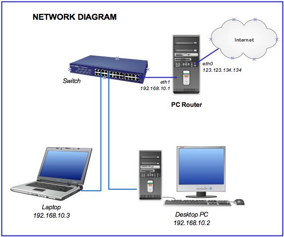 Come trasformare Pc in Router