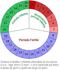 Calendario Dell Ovulazione.Come Fare Calcolo Periodo Fertile Ciclo Lungo Notizie It
