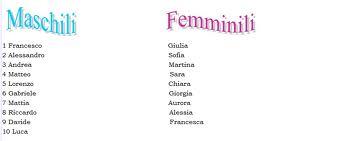 Significato dei nomi maschili for Nomi dei politici italiani