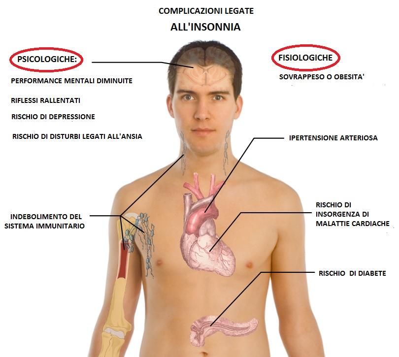 insonnia-complicazioni