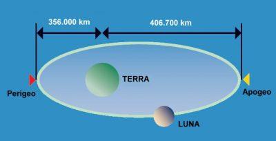 orbita-luna