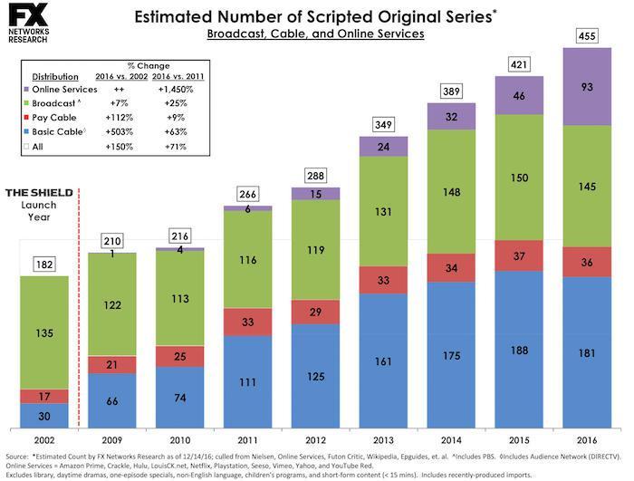 Serie tv del 2016 a quota 455 e il trend è in ascesa