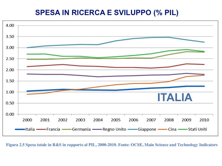 italia ricerca