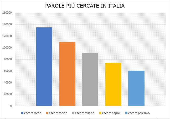 parole piu cercate in italia