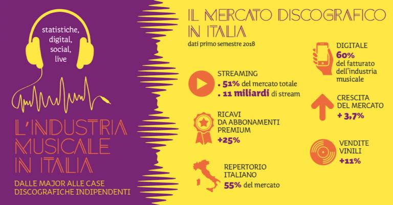 Industria Musicale Italia