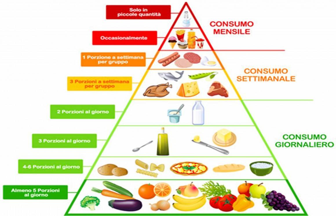 Piramide alimentare.