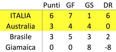 classifica italia mondiali femminile 400x181