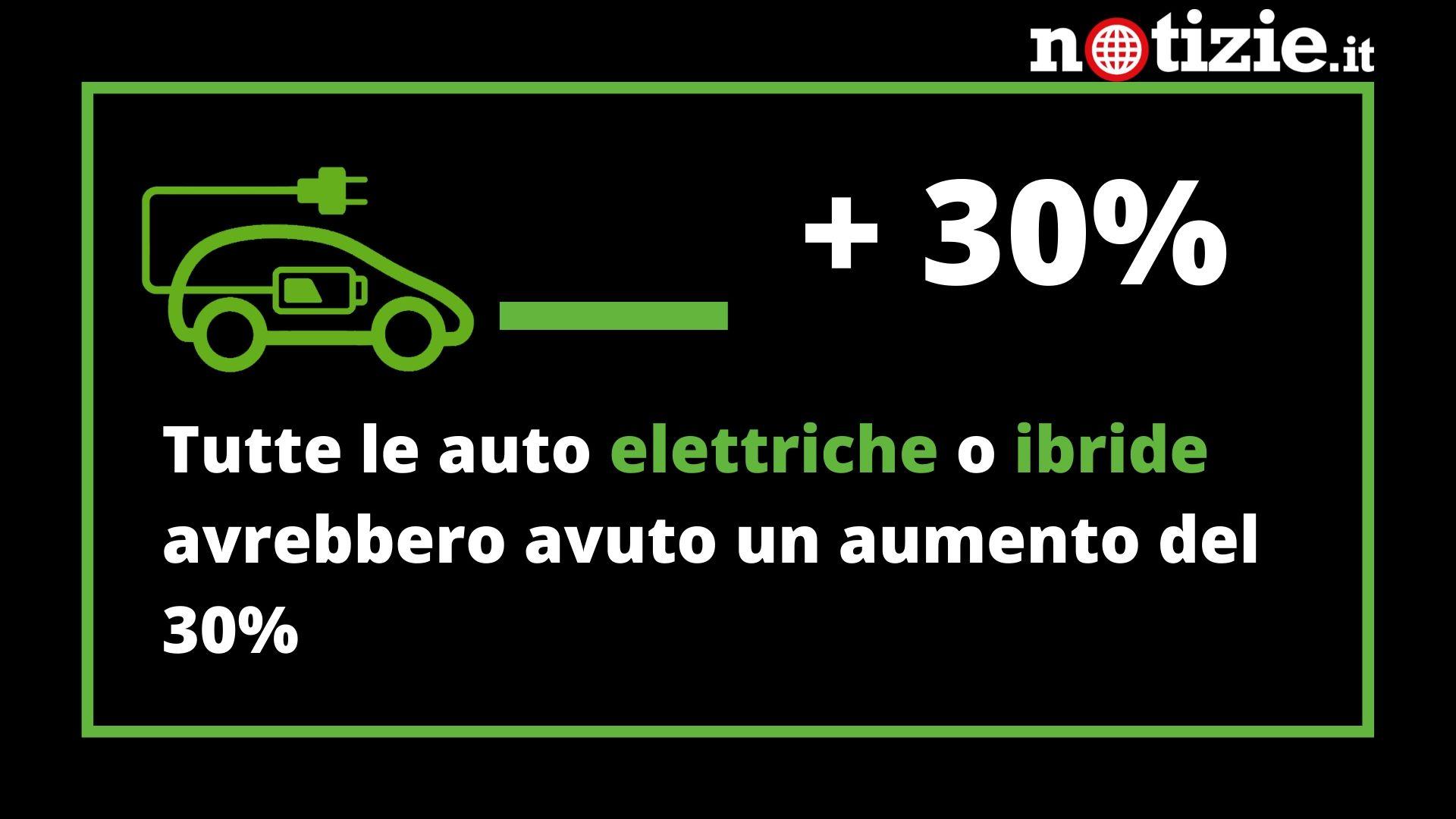 manovra auto aziendali elettriche e ibride