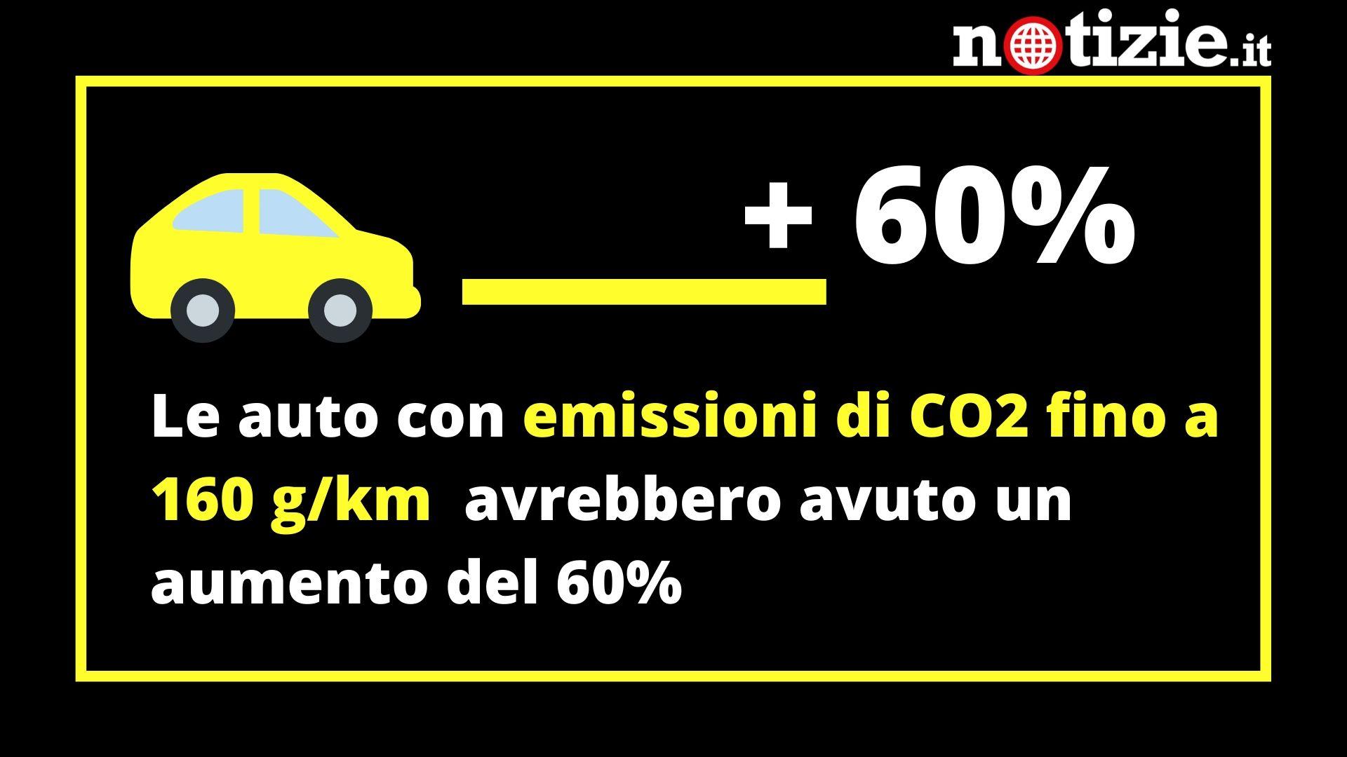 manovra auto aziendali meno inquinanti