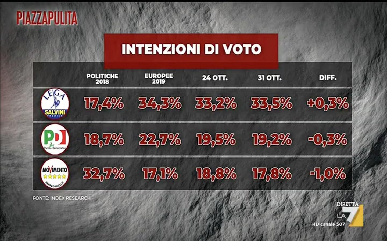 sondaggio-index-piazza-pulita-1