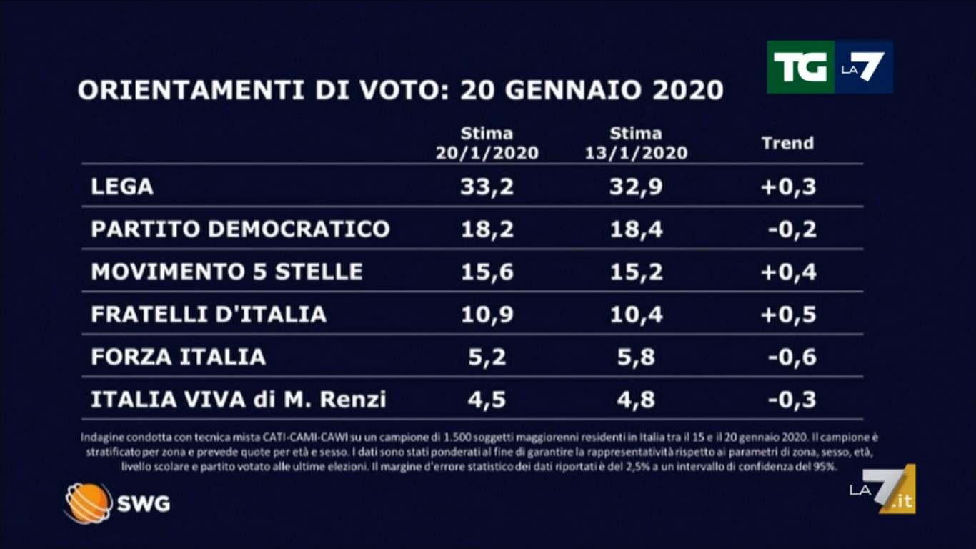Sondaggi politici elettorali oggi La7: su la Lega, stabile a