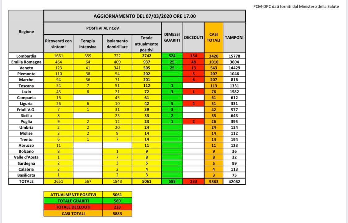 Bilancio contagi coronavirus 7 marzo 2020