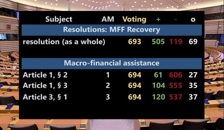 Parlamento Europeo: sì al Recovery Fund
