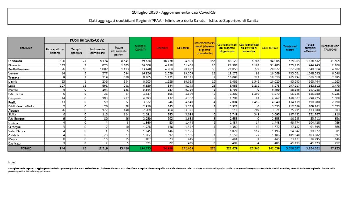 Coronavirus bilancio 10 luglio