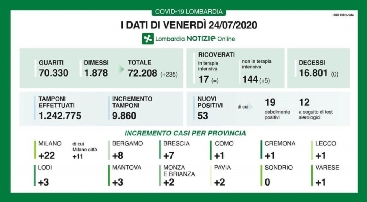 Coronavirus in Lombardia 24 luglio
