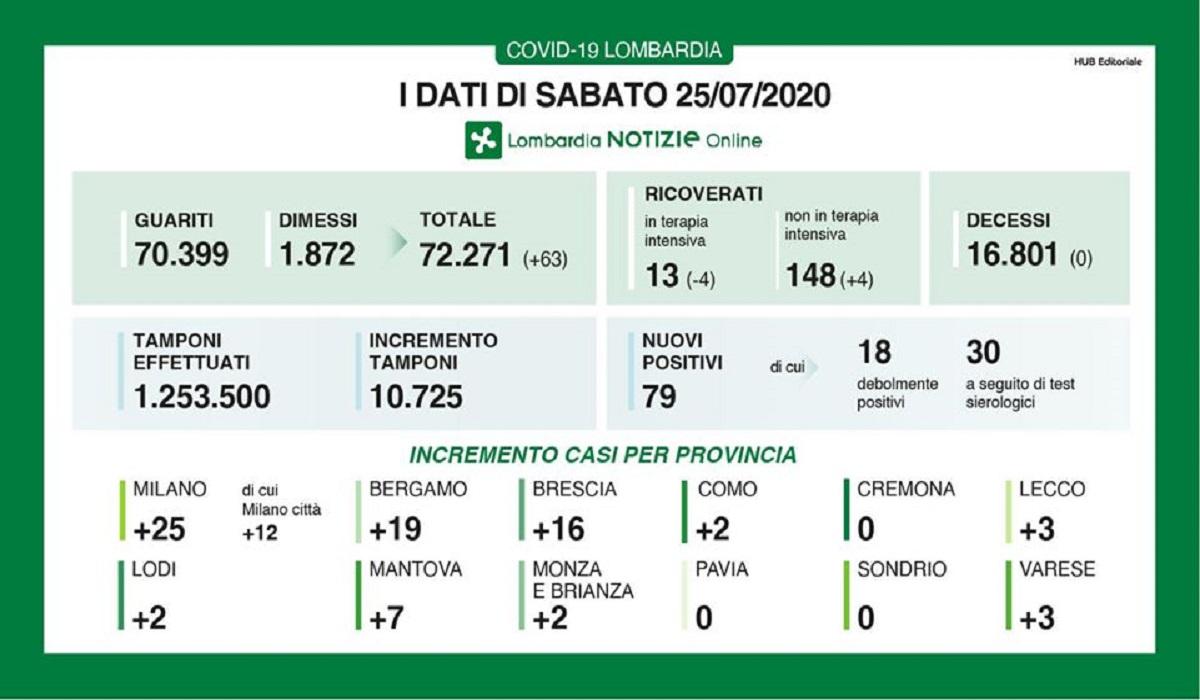 25 luglio 2020, in Lombardia zero decessi per Coronavirus