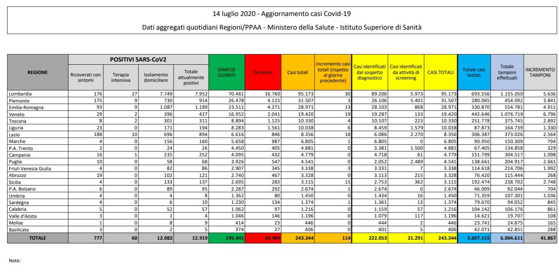 bilancio coronavirus 14 luglio