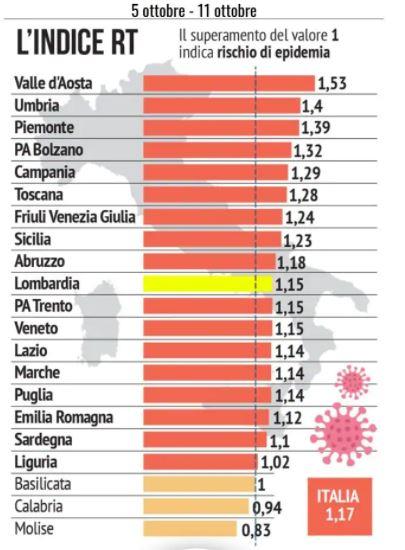 Indice di contagio Italia