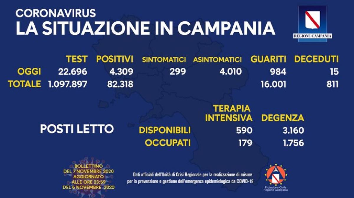 Coronavirus Campania 7 novembre