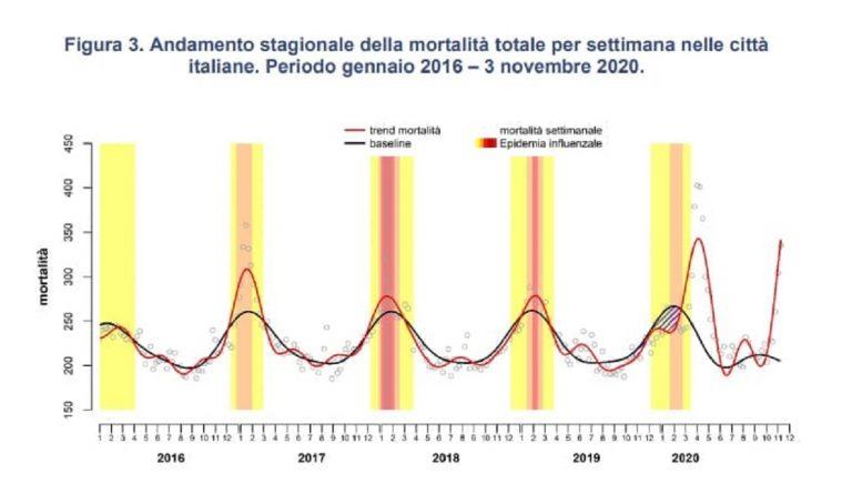 Mortalità eccesso Italia
