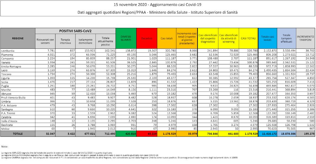 tabella 11