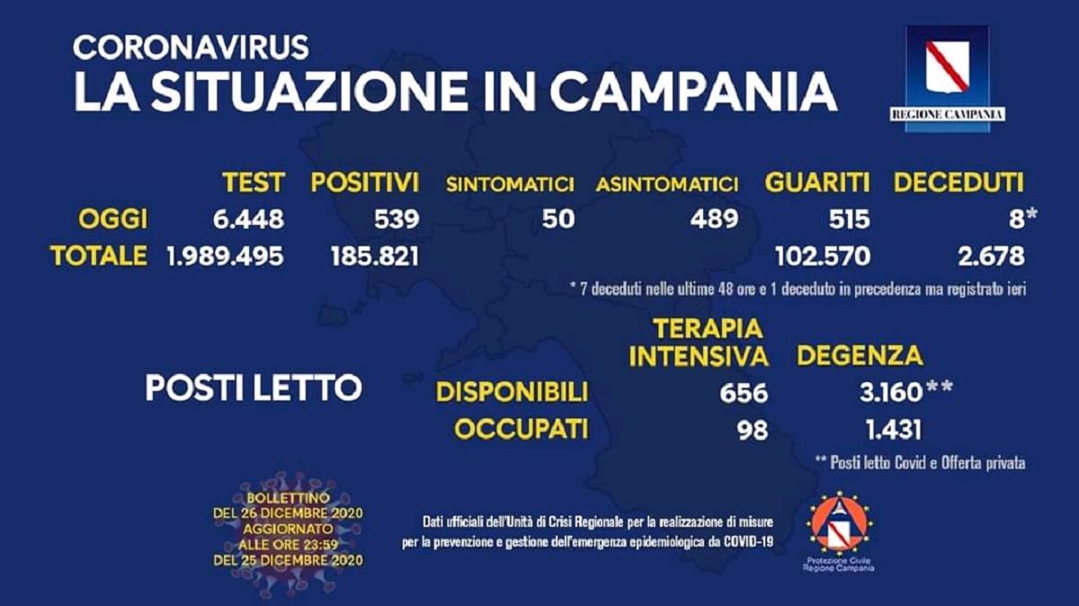 Coronavirus Campania 26 dicembre