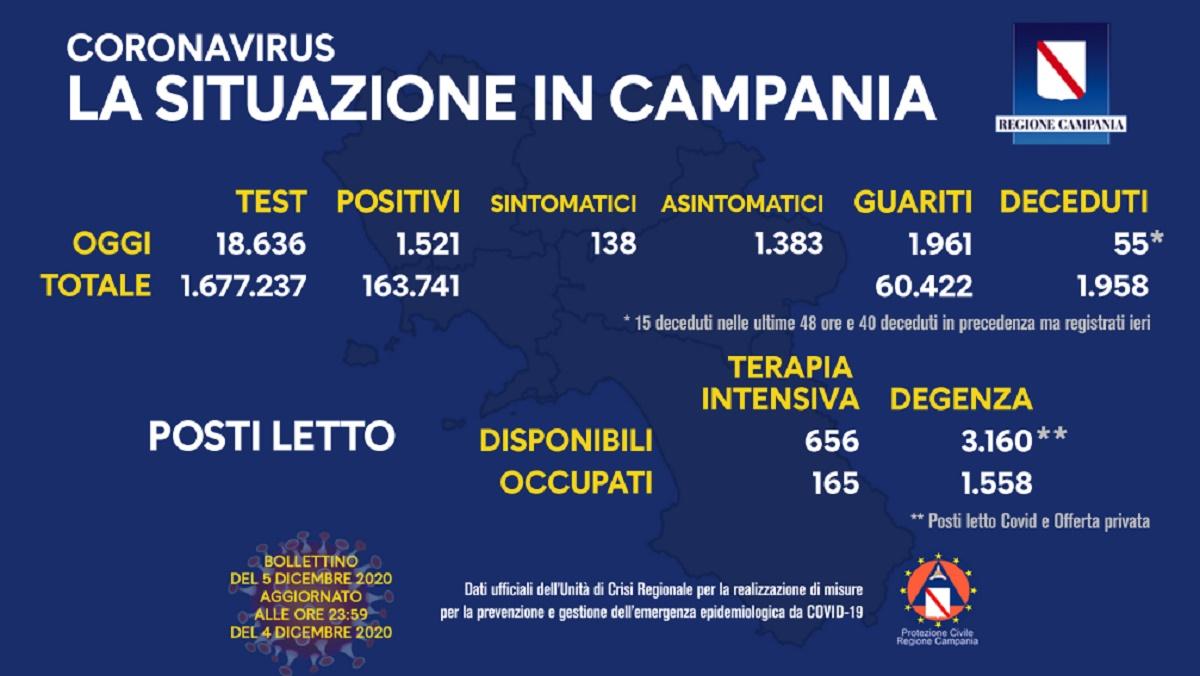 Coronavirus Campania 5 dicembre