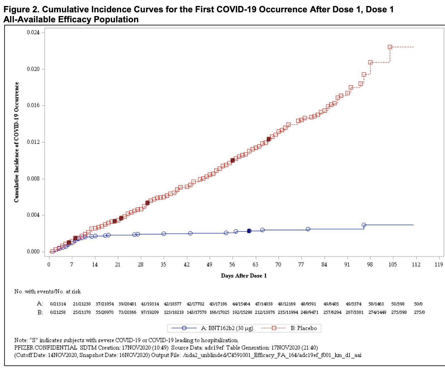 Grafico vaccino Pfizer