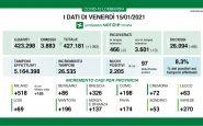 Coronavirus in Lombardia, 2.205 nuovi casi e 68 morti in più