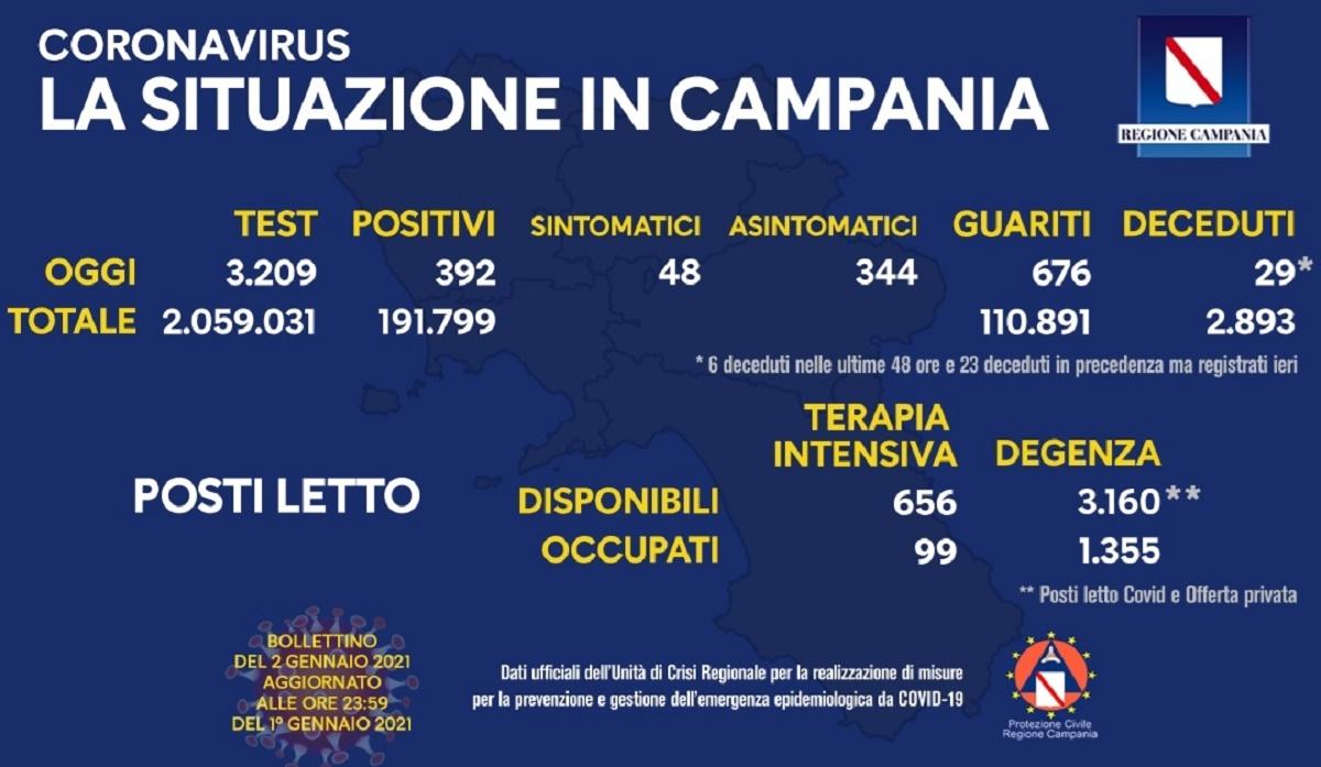 Coronavirus Campania 2 gennaio 2021