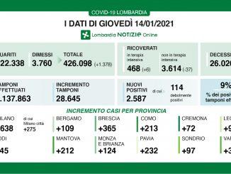 Coronavirus in Lombardia, 2.587 nuovi casi e 72 morti in più