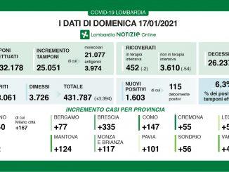 Coronavirus in Lombardia, 1.603 nuovi casi e 65 morti in più
