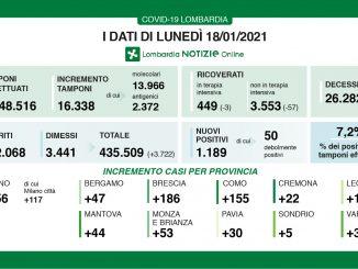 Coronavirus in Lombardia, 1.189 nuovi casi e 45 morti in più