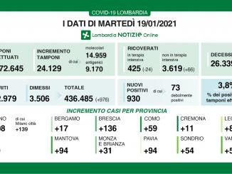 Coronavirus in Lombardia, 930 nuovi casi e 57 morti in più