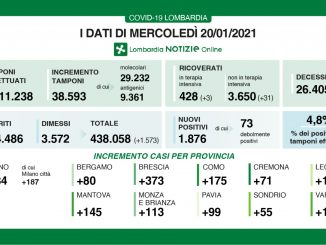 Coronavirus in Lombardia, 1.876 nuovi casi e 66 morti in più